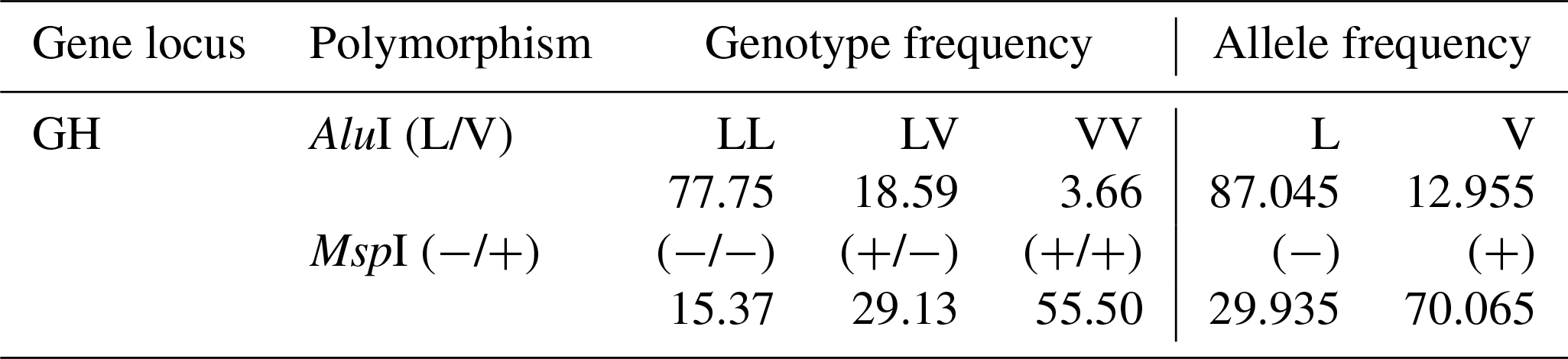 AAB - Assessment of growth hormone gene polymorphism effects on