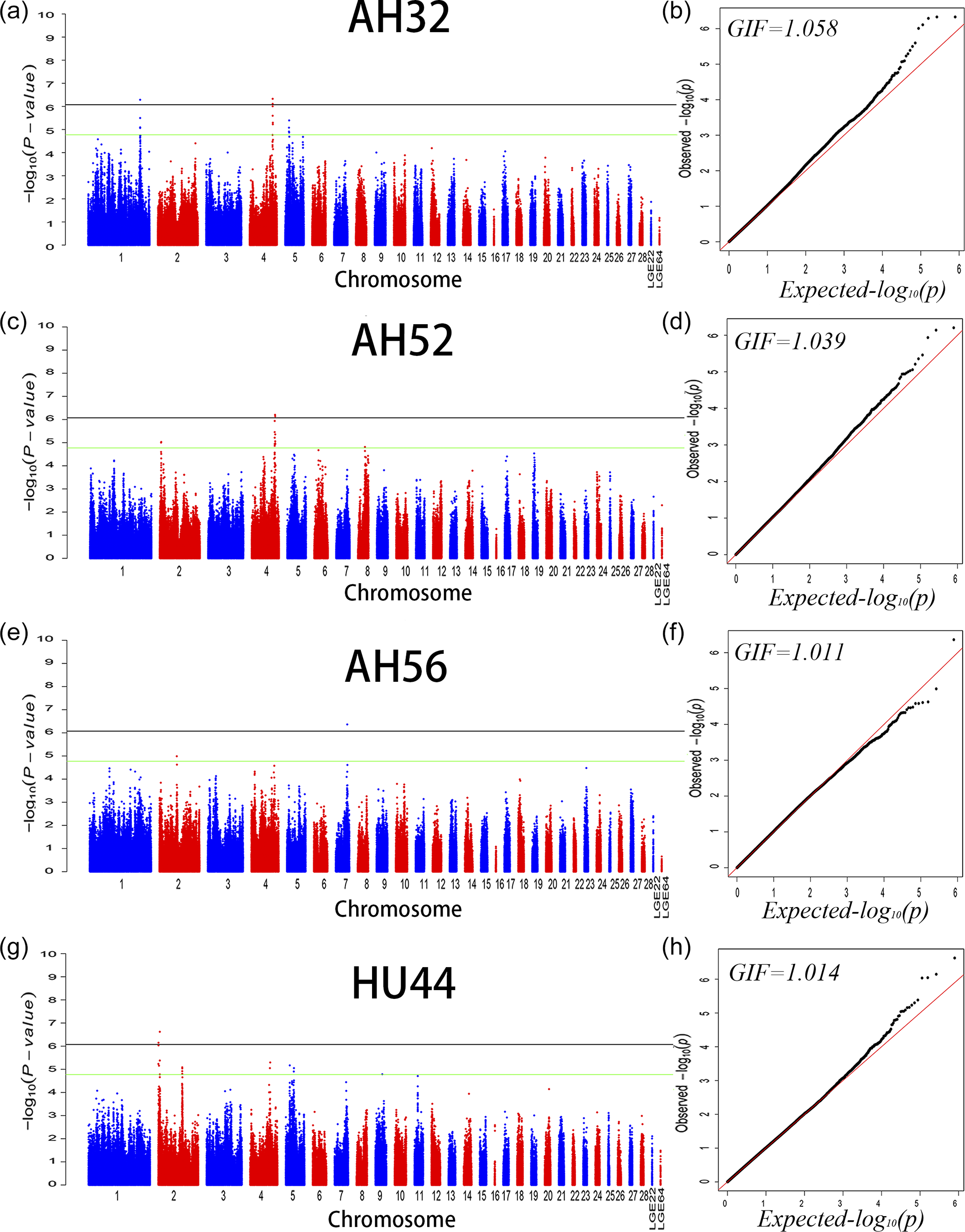 AAB - Identification of potential genomic regions and