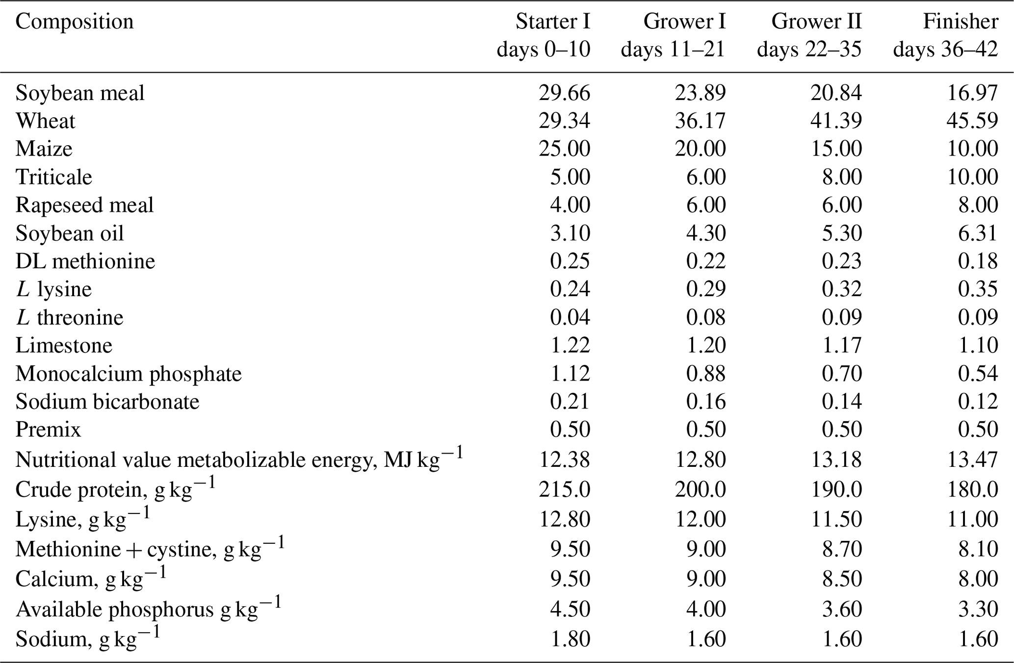 AAB - The effect of herbal feed additive on the growth