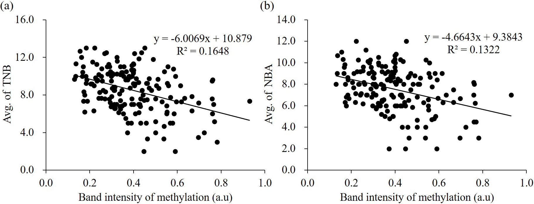 Hypomethylation In The Promoter Region Of ZPBP As A